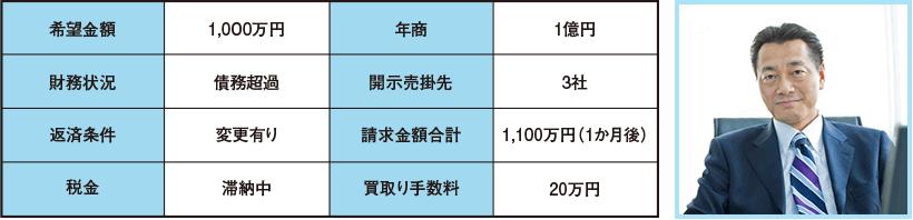 希望金額1,000万円