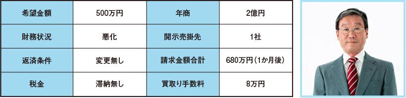 希望金額500万円