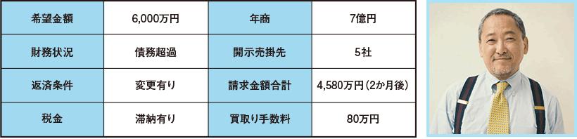 希望金額6,000万円