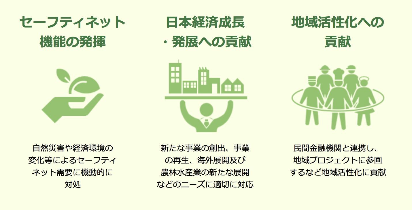 日本政策金融公庫とは?