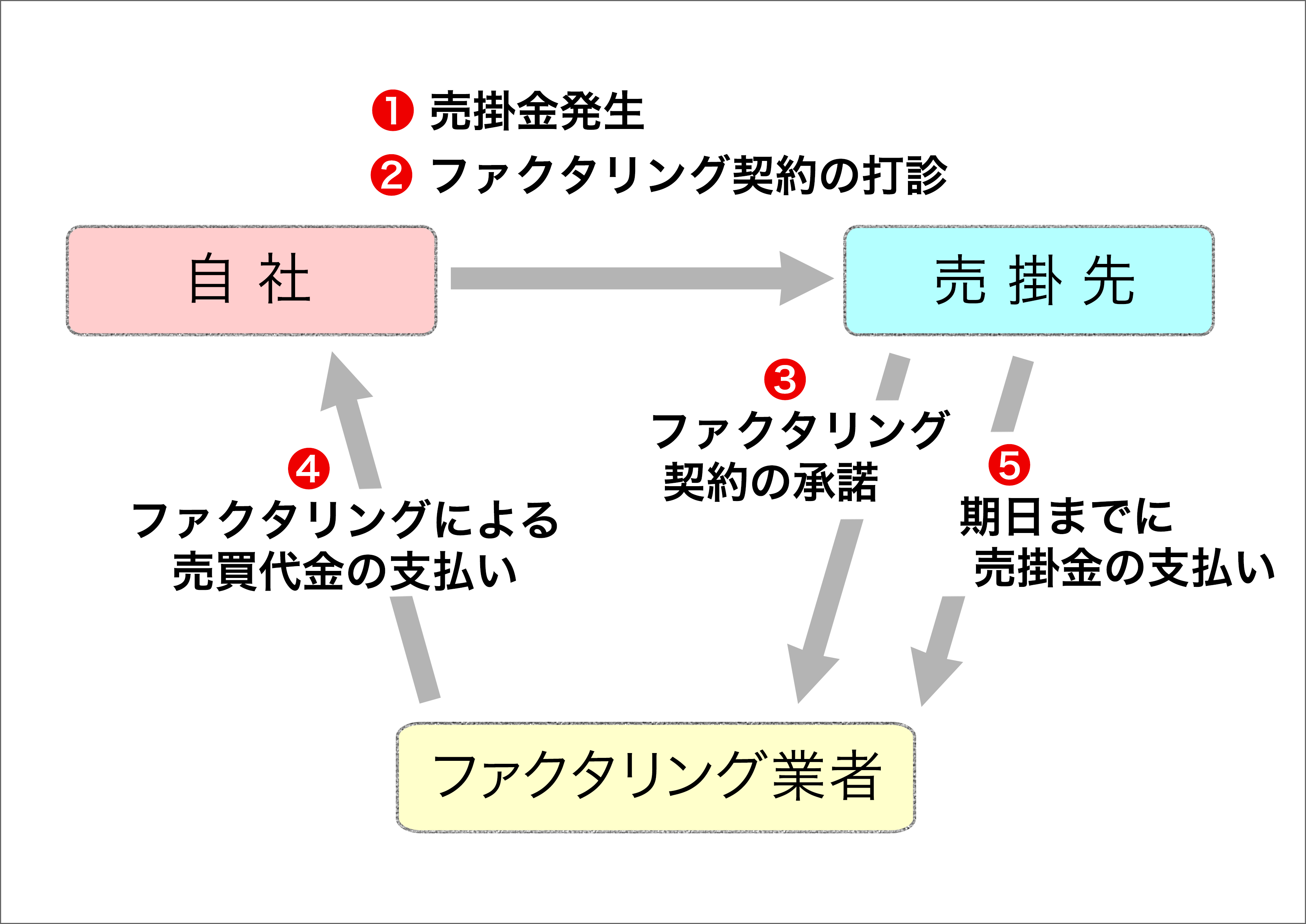 3社間ファクタリングについての説明図
