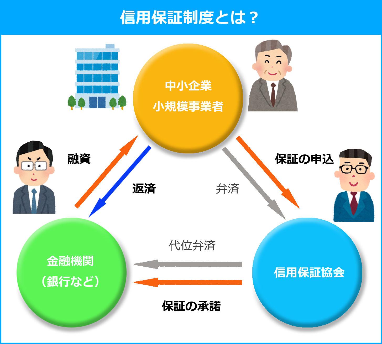 信用保証制度(資金調達プロ)