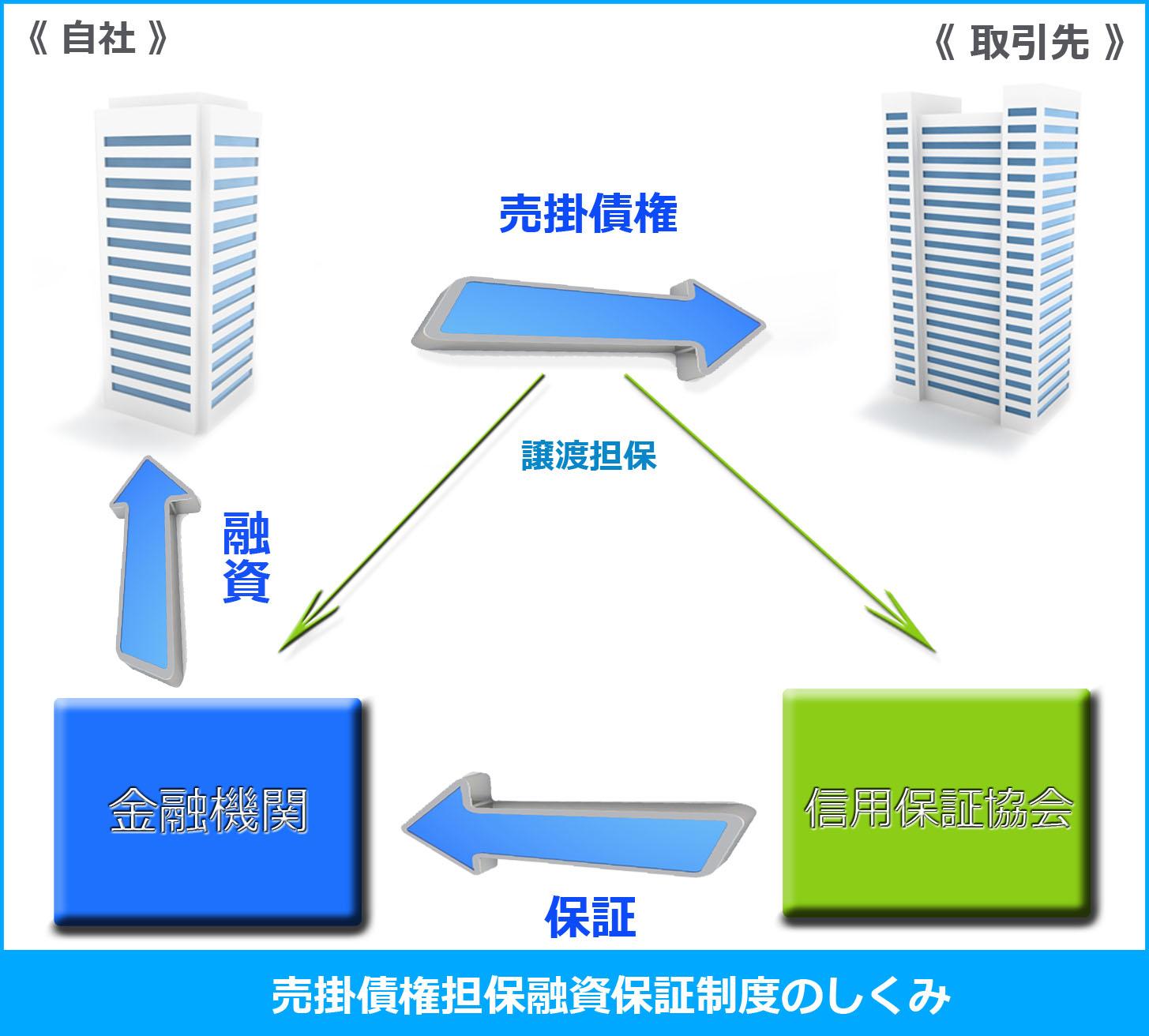 売掛債権担保融資保証制度(Image by 資金調達プロ)