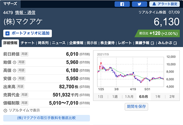株式会社マクアケ株価