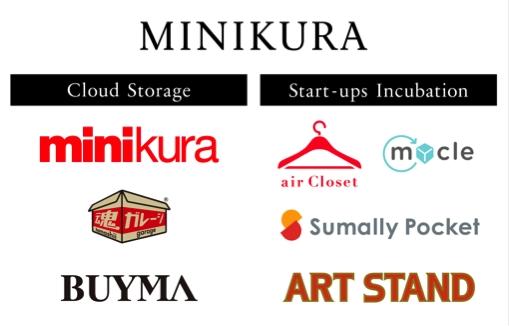 MINIKURAのスタートアップを支援企業
