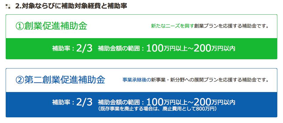 平成28年度創業・第二創業促進補助金(公式サイト)より