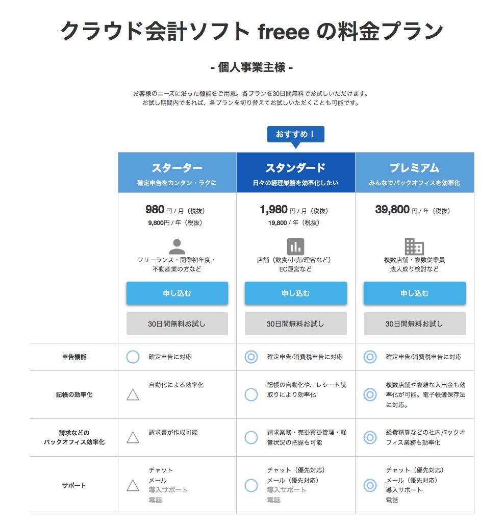 クラウド会計ソフト freee(フリー)個人事業主の料金