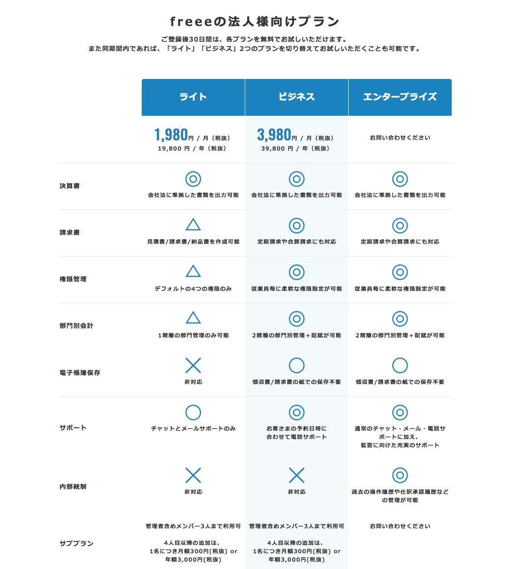 freee(フリー)クラウド会計サービス法人料金プラン