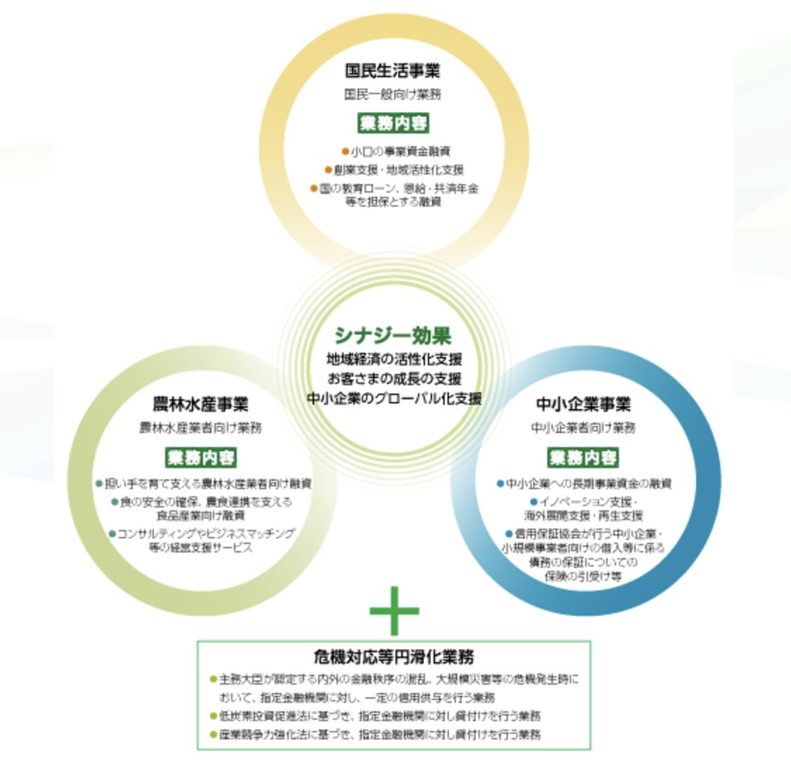 日本政策金融公庫, 日本政策金融公庫融資, 日本政策金融公庫メリットデメリット