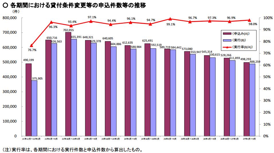 開業費用と平均値・中央値の推移