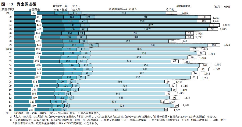 資金調達額の棒グラフ