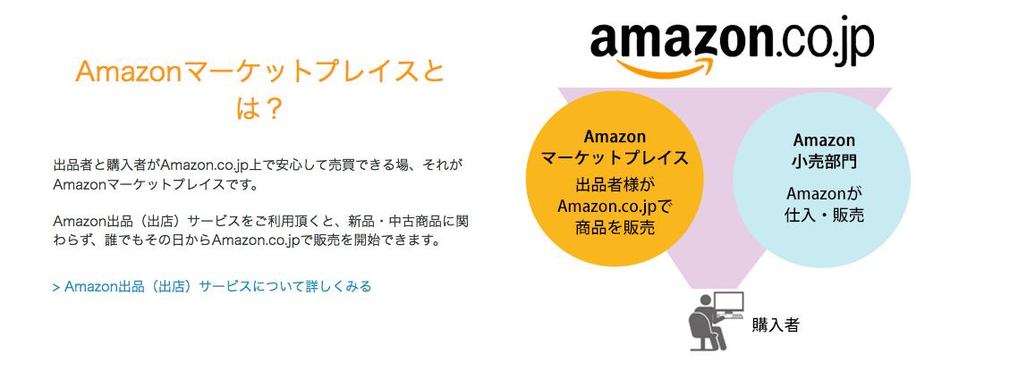 Amazonマーケットプレイスでお金を作る