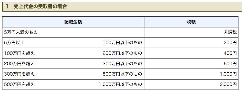国税庁「No.7105金銭又は有価証券の受取書、領収書」