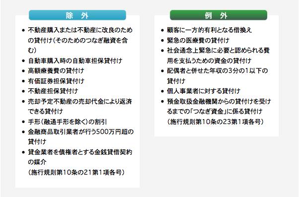 総量規制(日本貸金業協会)