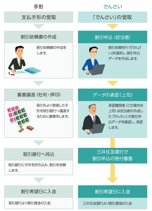 三井住友銀行「でんさい」の説明