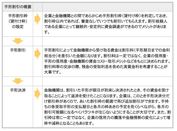 手形割引の概要(流れ)