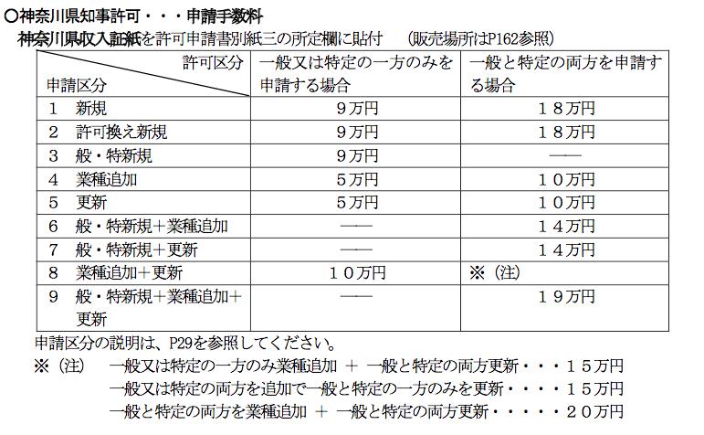 県知事許可の申請手数料