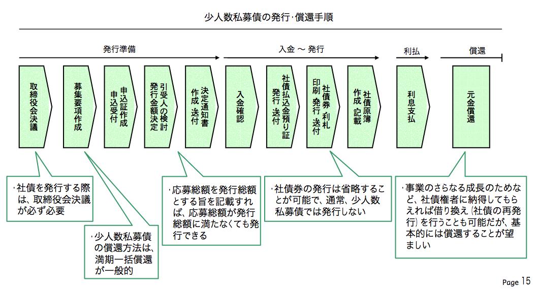 小規模私募債の発行スケジュール