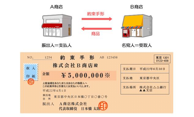 マネー百科「金融用語辞典」約束手形