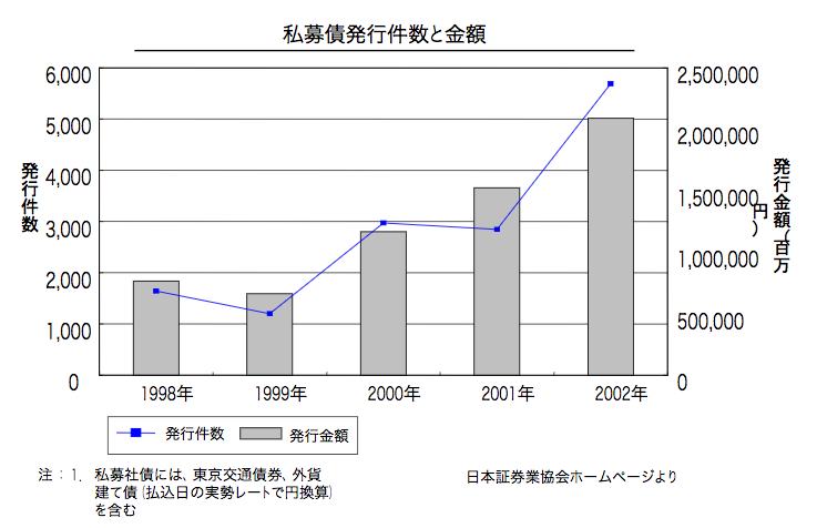 国内における私募債の発行件数を示したグラフ