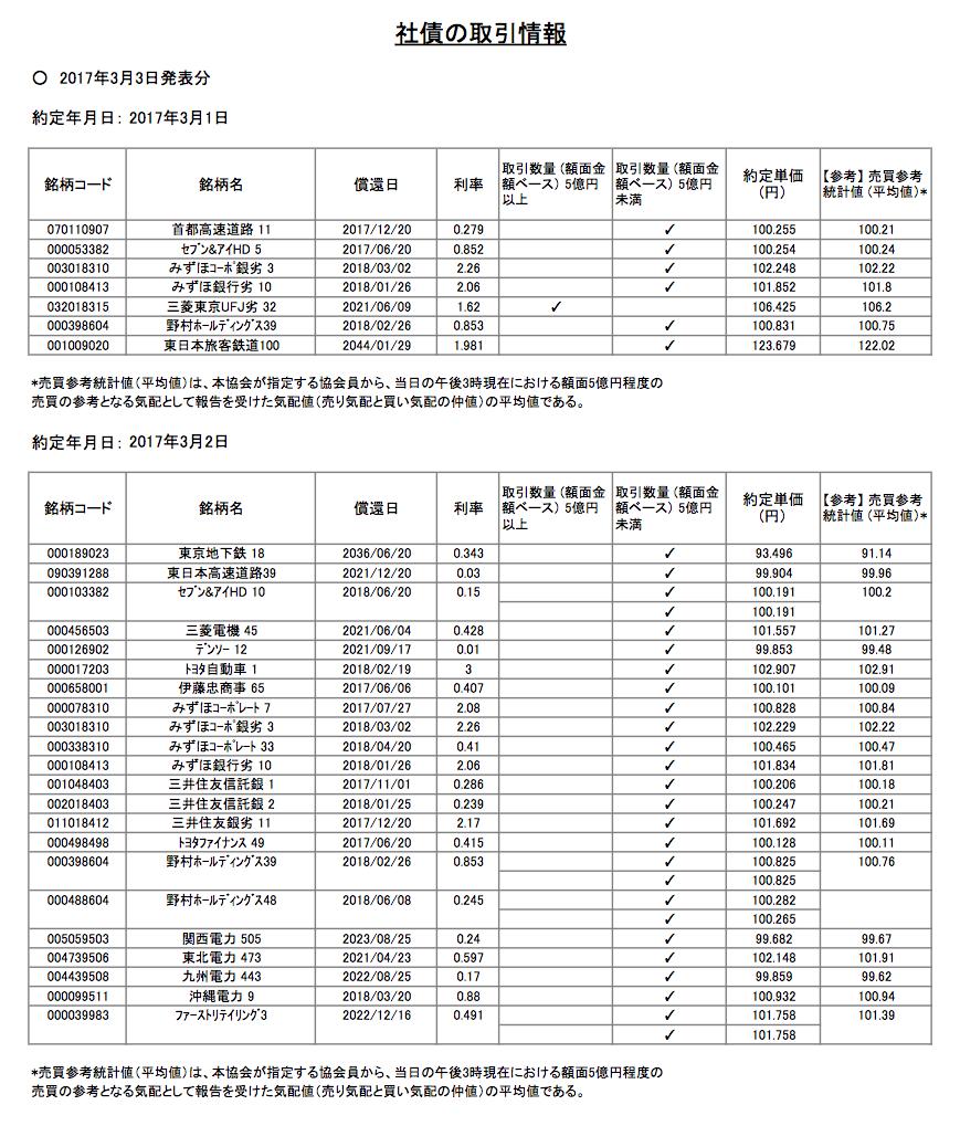 日本証券業協会ホームページ