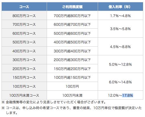 オリックス銀行カードローン(利息)