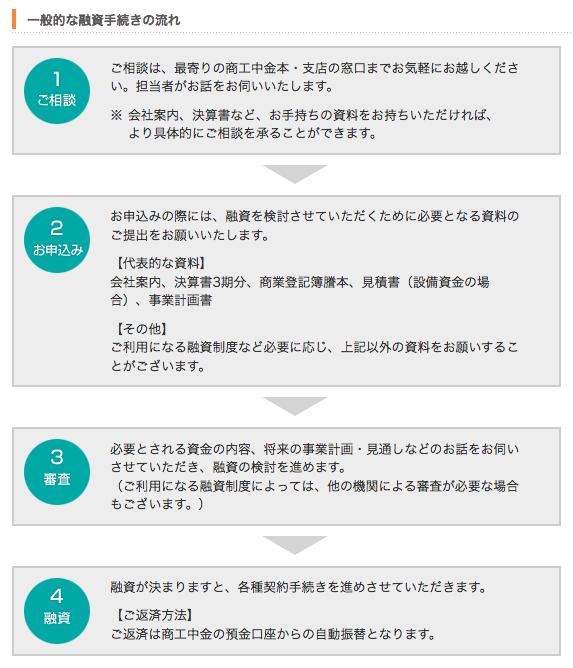 商工中金・商工ローンの申込方法