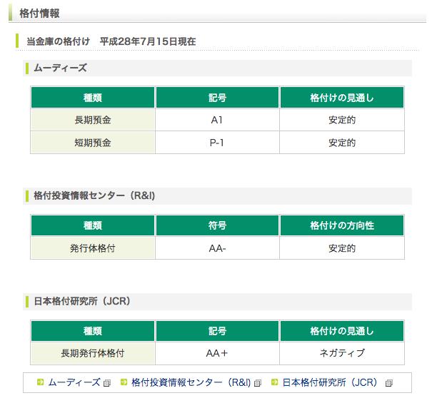 商工中金の格付け(日本一)