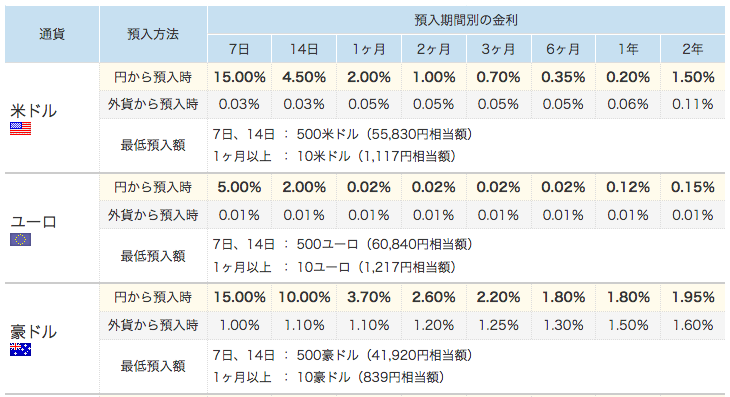 外貨預金の利息一覧
