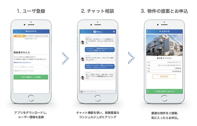 AIを活用したリノベーションアプリ「Renosy(リノベ版)」
