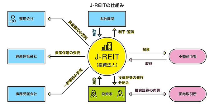 J-REIT(リート)の仕組み