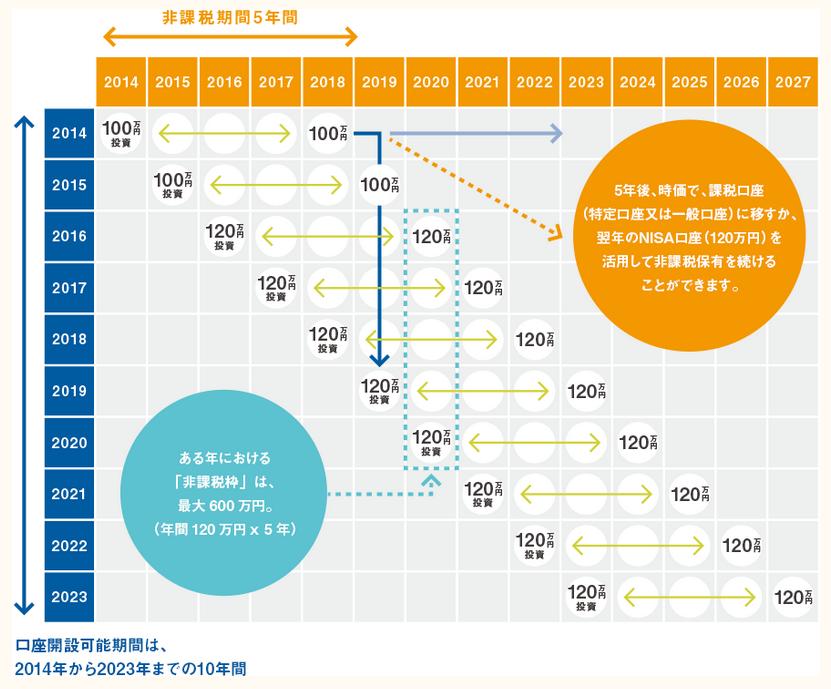 NISAでの投資イメージ(口座開設は2023年まで)