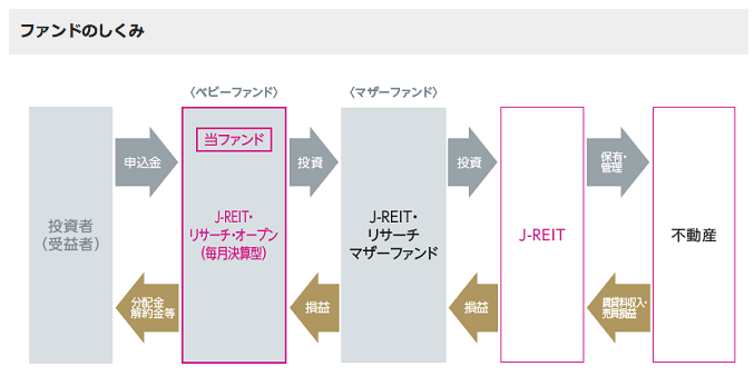 J-REITを主要投資対象した場合