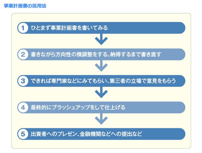 事業計画書の活用法