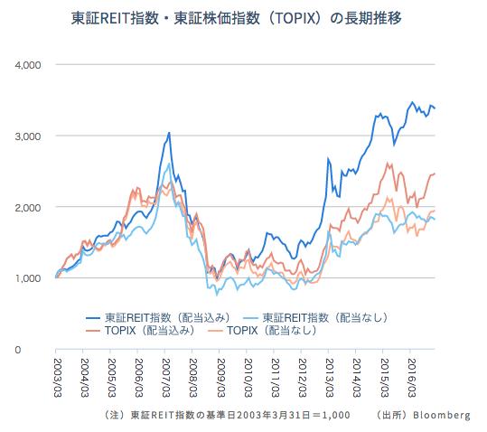 東証REIT指数・東証株価トピックスの長期推移