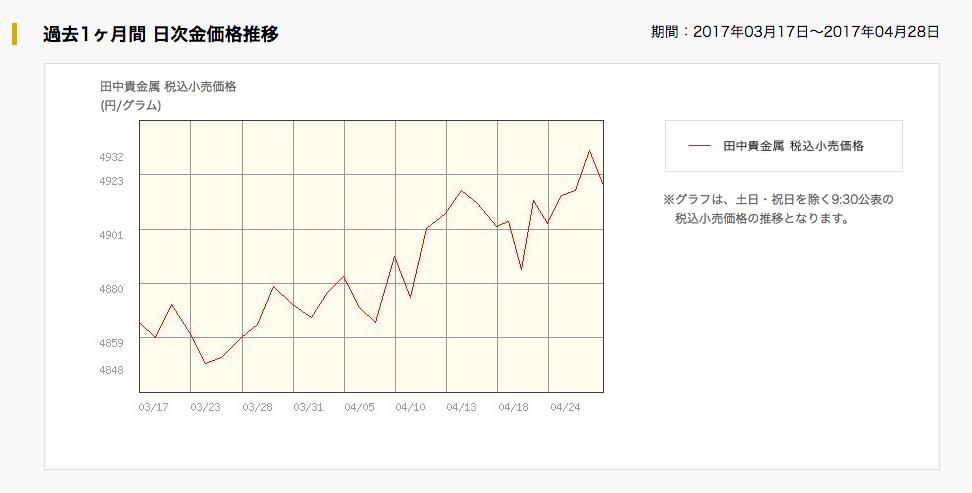 金価格の推移(2017年)