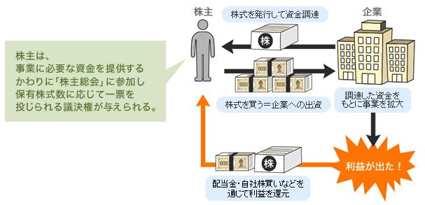 株式投資の仕組み(野村證券)