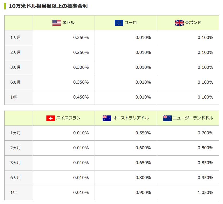 外貨預金の利息(三井住友銀行)