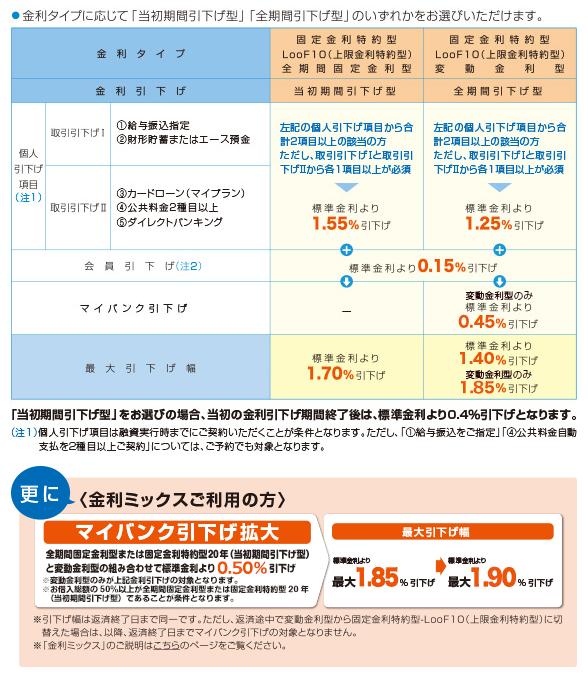 中央労働金庫(ろうきん)不動産担保ローン