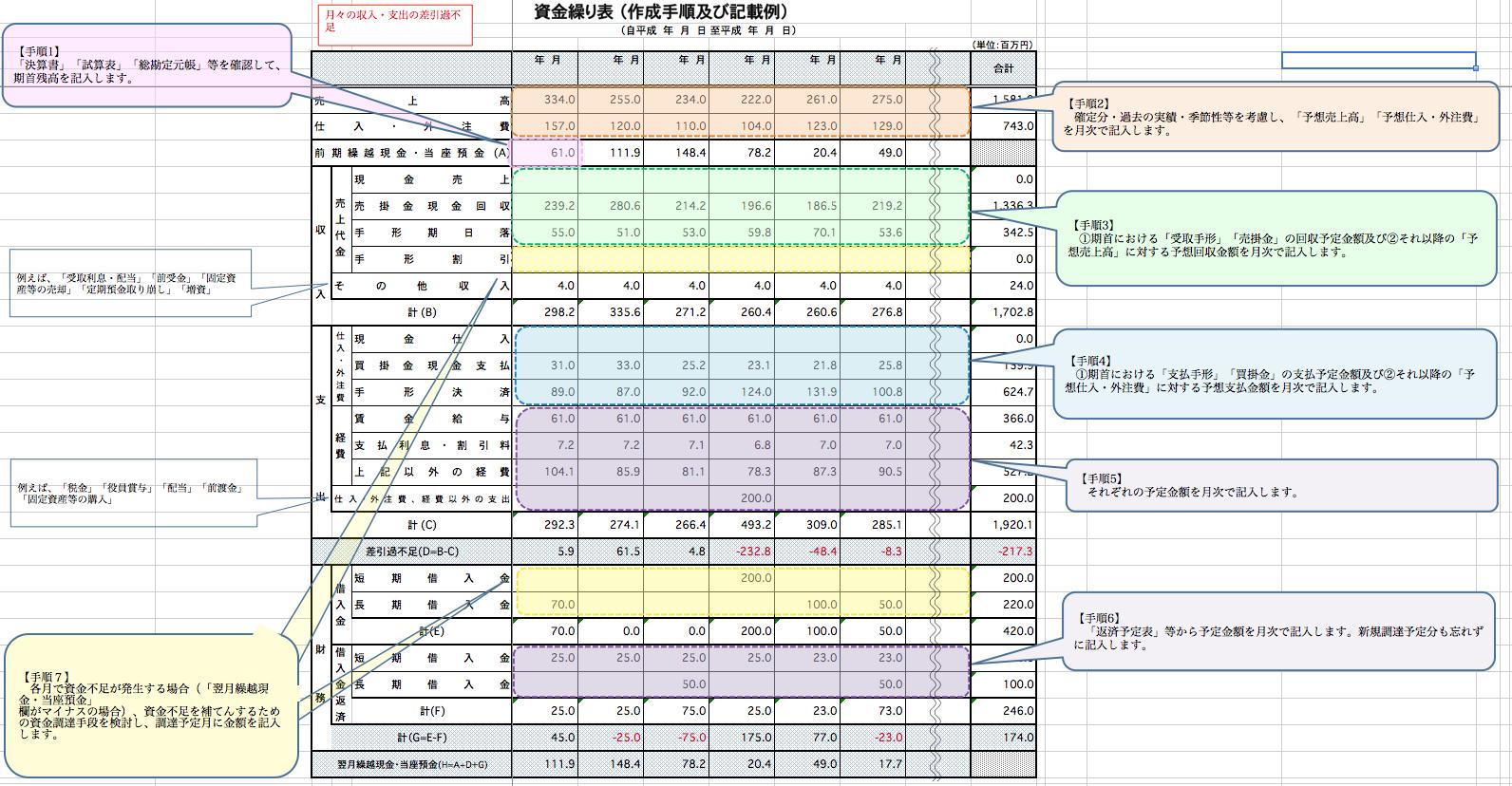 資金繰り表の例