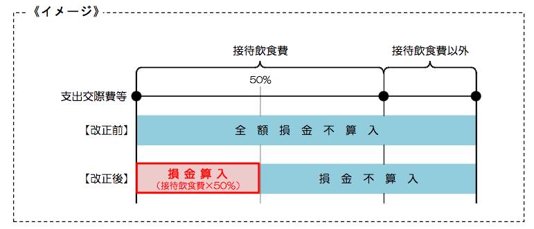 交際費等の損金不算入制度の改正のあらまし(国税庁)