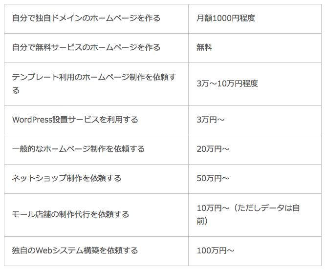 ホームページ作成費用(一例)