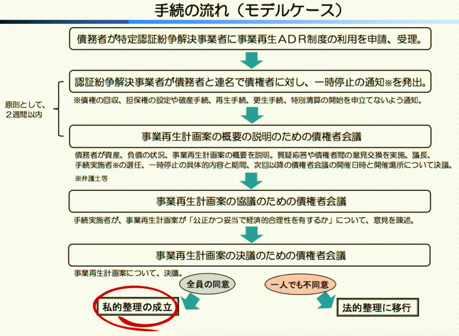 事業再生ADR制度について(経済産業省)