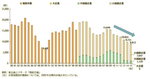 倒産月報(東京商工リサーチ)