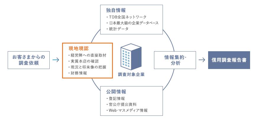 帝国データバンクによる企業信用調査