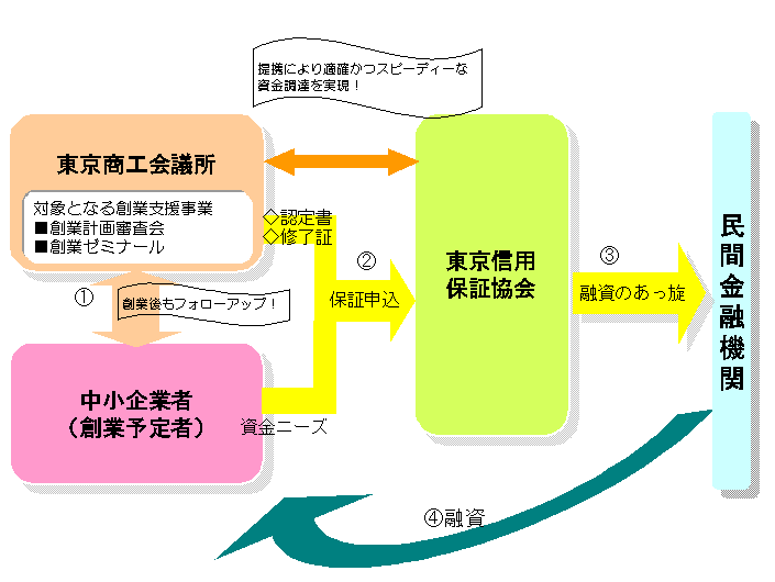 創業支援融資保証制度(東京商工会議所)