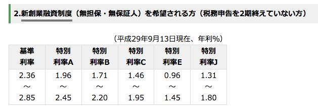 日本政策金融公庫の「新創業融資制度」