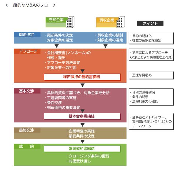 三菱東京UFJ銀行のM&Aアドバイザリー業務