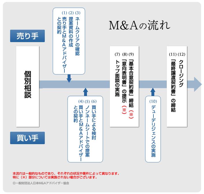 M&Aの流れ(手順)