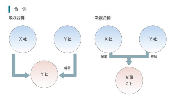 M&A(合併)